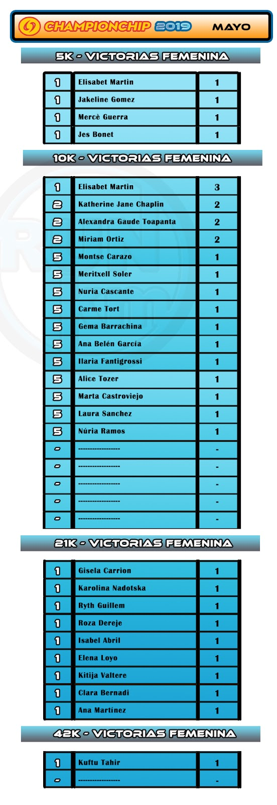 Ranking Victorias Femenina Mayo