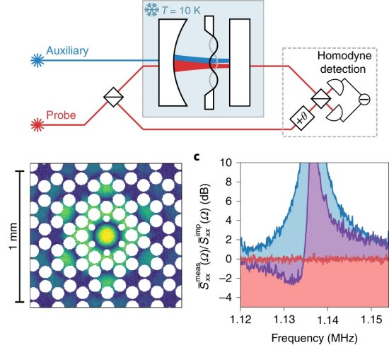 Researchers break quantum limit in precision of force and position measurements