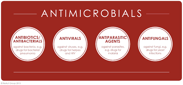 image result for the combination of anti-microbials