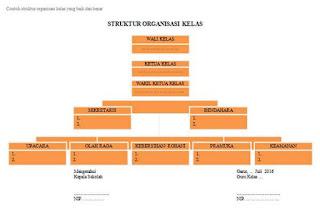 Contoh Struktur Organisasi Kelas yang Baik dan Benar