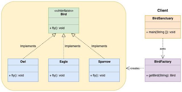 Factory Design Pattern UML Diagram