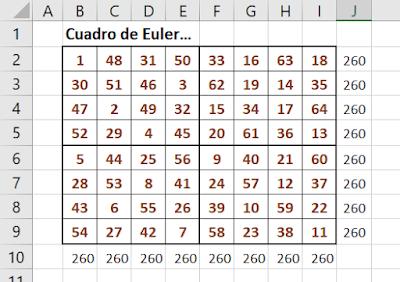 VBA: el cuadrado mágico de Leonhard Euler