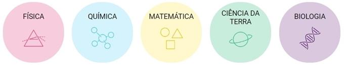 PhET: Simulações Interativas para Ciências e Matemática - áreas