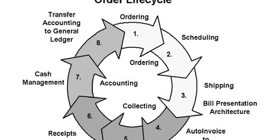 Order to Cash Cycle Step by step hands on « Learn Oracle