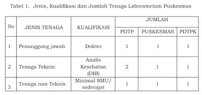 Jenis, kualifikasi dan jumlah tenaga laboratorium di Puskesmas