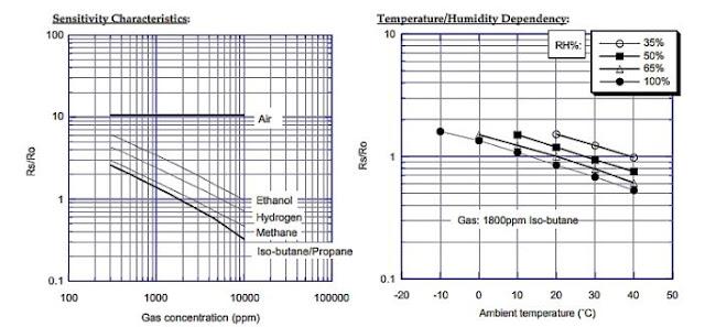 Grafik Tingkat Sensitifitas dan Temperatur Sensor Gas TGS2610