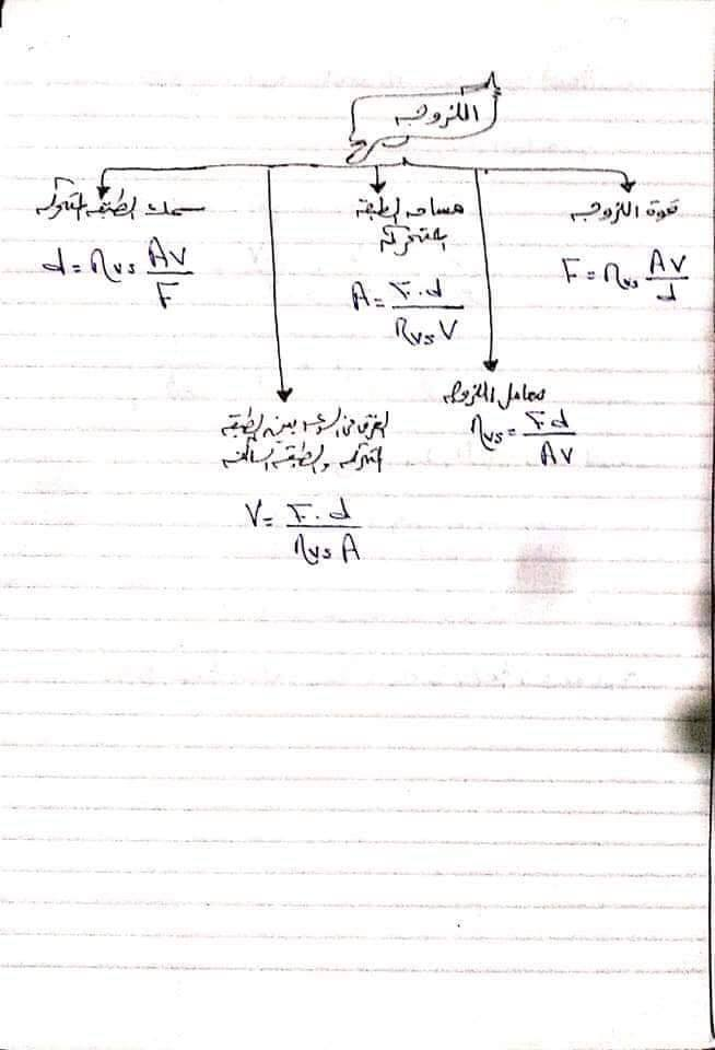ملخص قوانين الفيزياء تانية ثانوي في 10 ورقات فقط 11