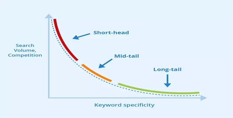 long tail keywords- keyword research