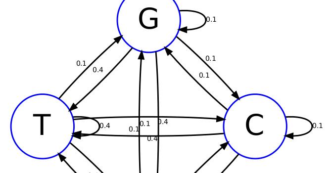 Computational Biology Blog in fasta format: Introduction