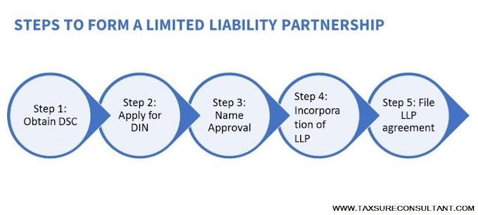 How to Register LLP in India