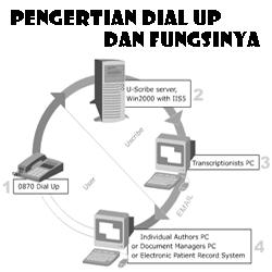 bisa dibilang saat ini setiap orang membutuhkan teknologi informasi dalam menjalankan keg Pengertian Dial Up dan Fungsinya