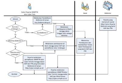 Alur cara mendaftar SNMPTN jalur tertulis