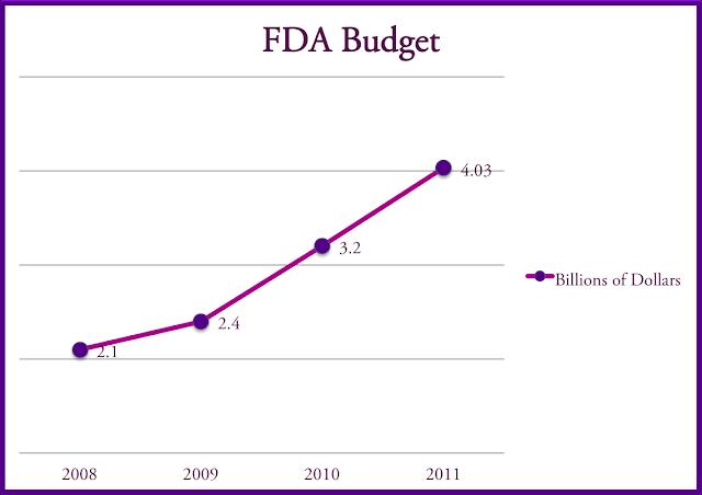 FDA Budget 2008, 2009, 2010, 2011