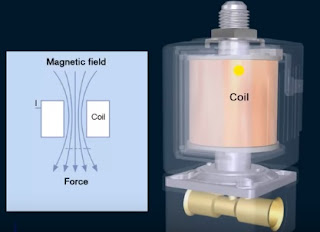 Internal Architecture of Direct Acting Solenoid Valve