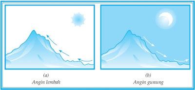 Unsur-Unsur Utama Pembentuk Cuaca dan Iklim Bagian 2 (Angin)