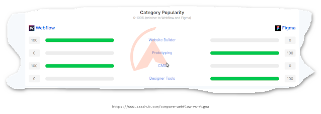 مقارنه بين Webflow و Figma
