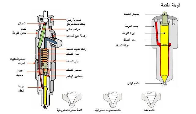 Description des injecteurs