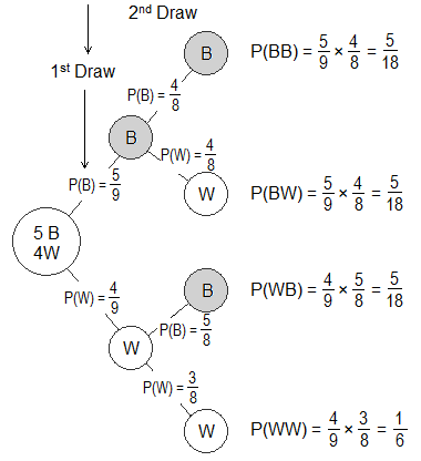 Probability tree diagram of drawing two balls randomly from a box having 2 different coloured balls.