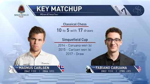 Le champion du monde d'échecs norvégien Magnus Carlsen affronte son challenger Fabiano Caruana pour la dernière partie avant le championnat du monde en novembre 2018 à Londres - © Photo site officiel