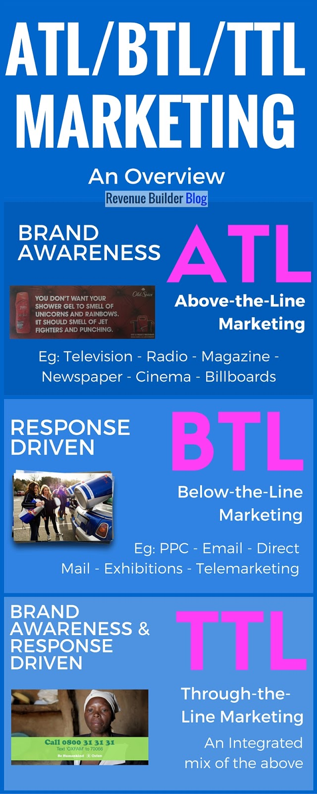 ATL/BTL/TTL marketing meaning infographic