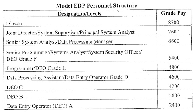 7thCPC-Model-EDP-Personnel-Structure