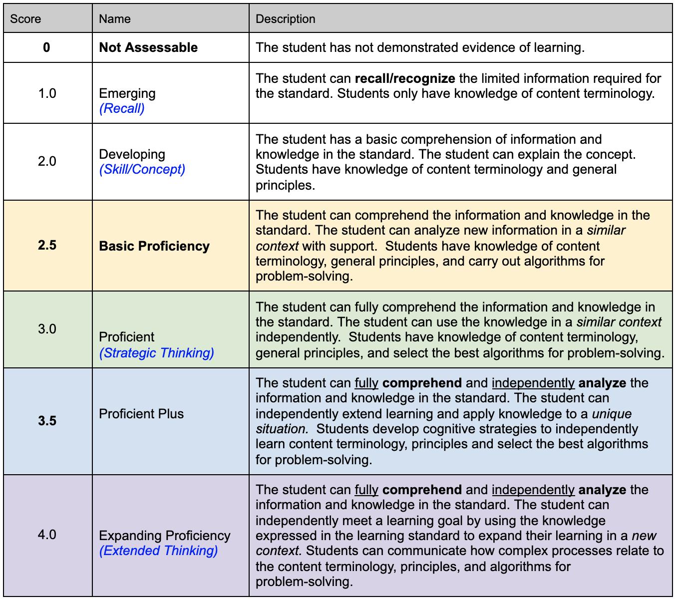 Quarter 1 Report Card and Progress Reports