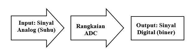 Proses Konversi ADC