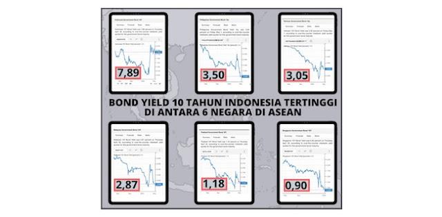 Menggugat Tingginya Yield Surat Utang Indonesia Di Antara ASEAN-6
