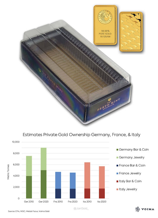 https://www.voimagold.com/insight/germany-hoarding-gold-to-prepare-for-currency-reform-italy-dishoards