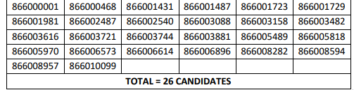 HPSSC Hamirpur Statistical Assistant  Post Code: 866 Screening Test Result 2021