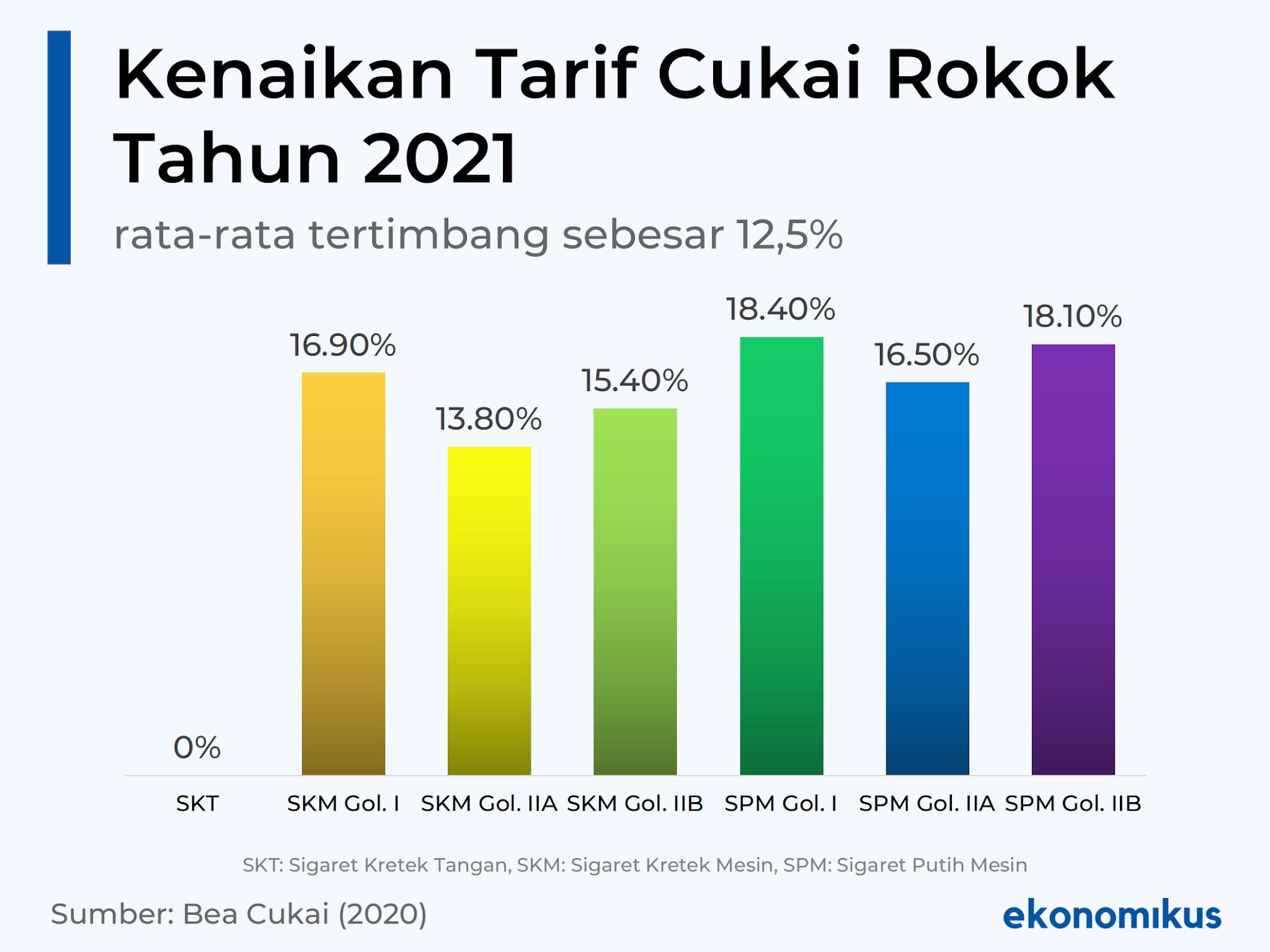 Rincian Kenaikan Tarif Cukai Rokok 2021