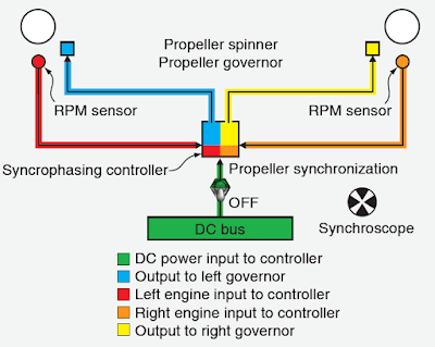 Aircraft Propeller Auxiliary Systems