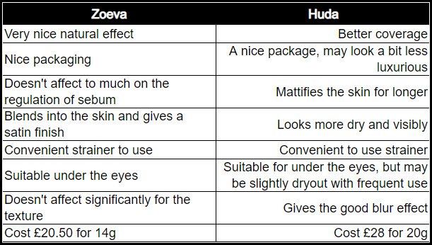 Zoeva  Powder Vs Huda Beauty Powder review