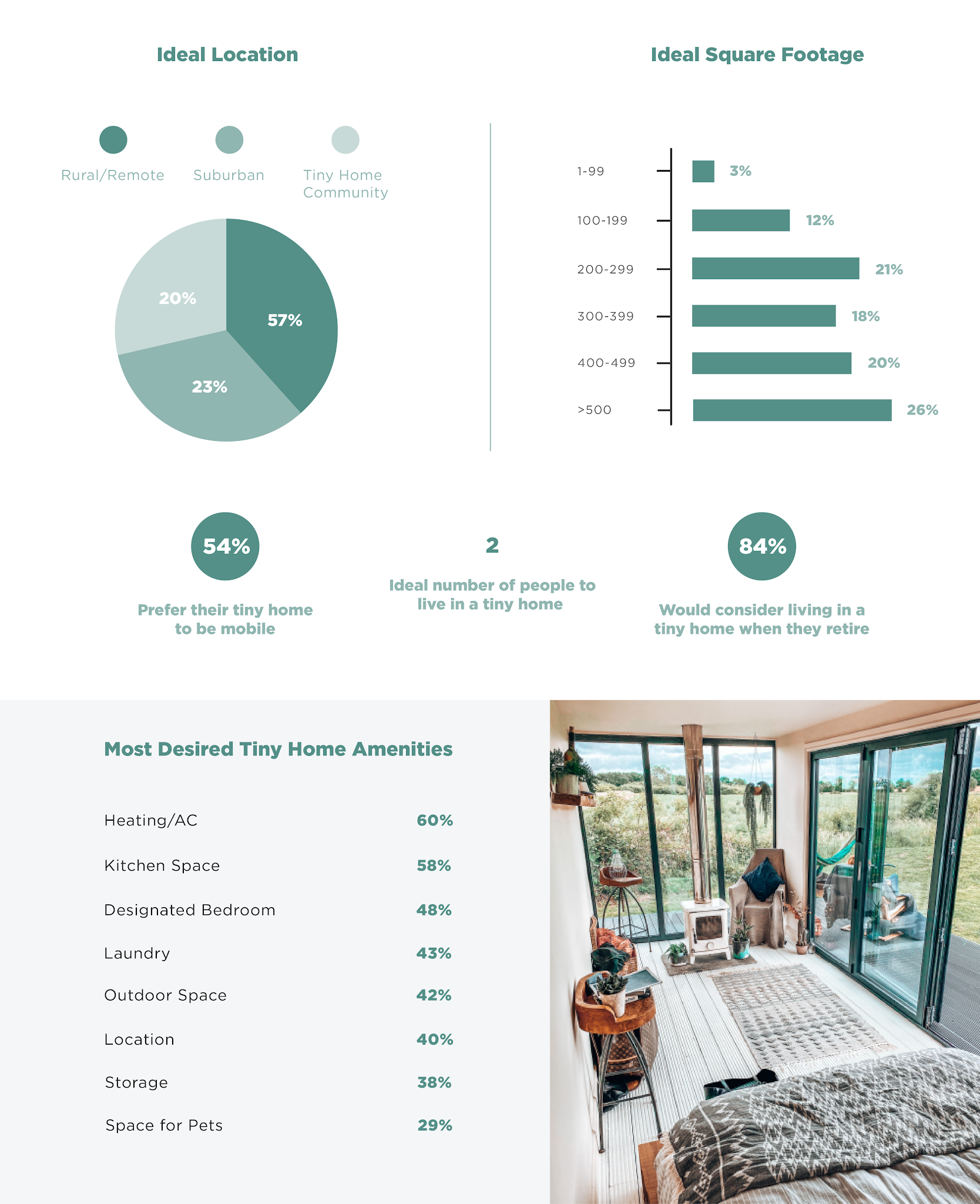survey-reveals-americas-ideal-tiny-home-and-tiny-office-infographic