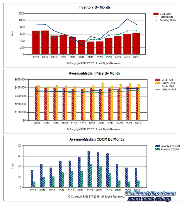 Charts of Vancouver WA Home Sales Trends in June 2019