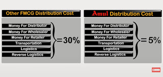 Amul Cooperative Buisness Model
