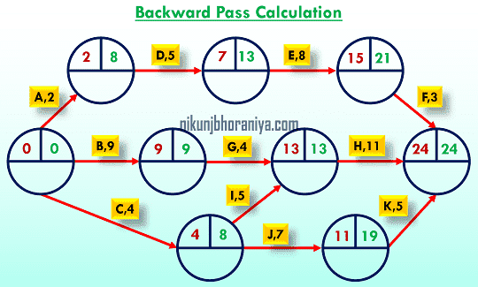 Backward Pass Calculation