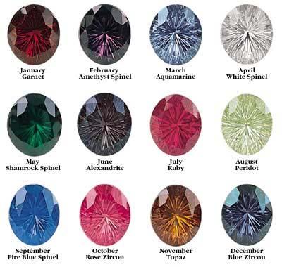 Astrology And Palmistry Portal Zodiac Birth Stones