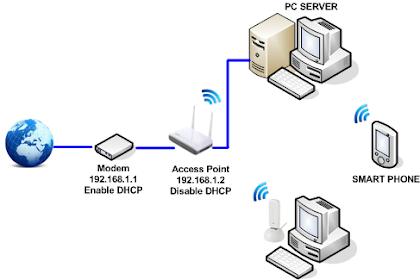 Perbedaan Wireless Router dan Wireless Access Point