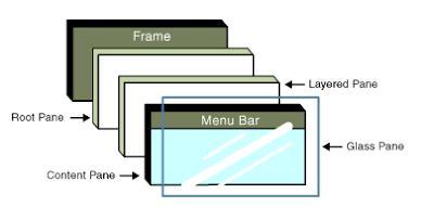 Memahami Dasar JPanel Dalam Pemrograman Java