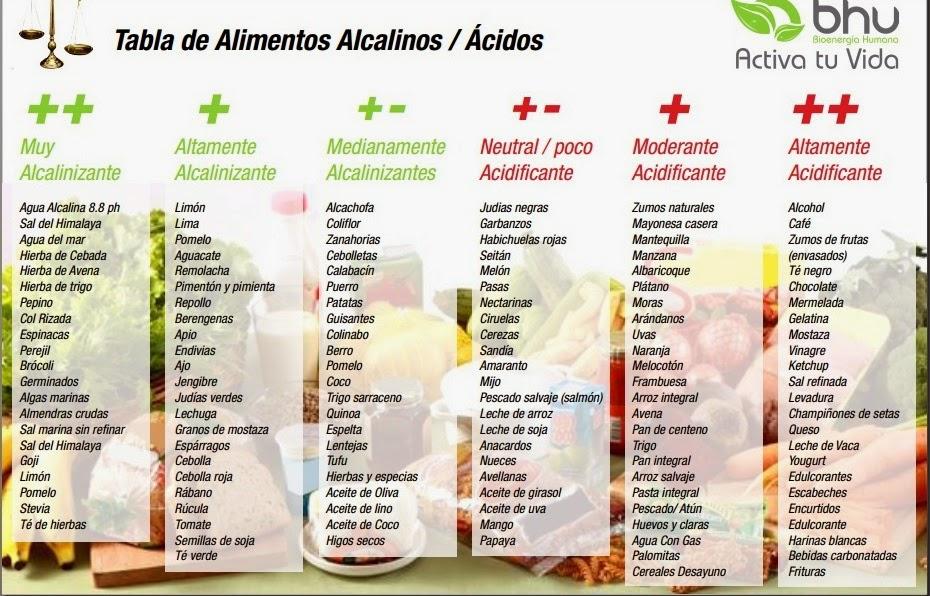 Comer contra cancro: Sete alimentos alcalinos para ingerir ...