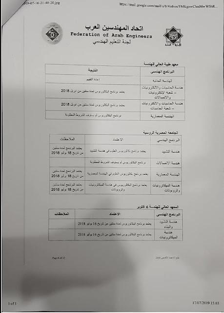 الجامعات المصرية المعتمدة من اتحاد المهندسين العرب