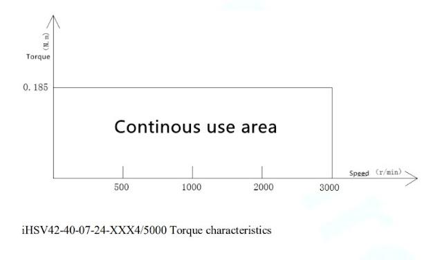 iHSV42-40-07-24 speed-torque curve