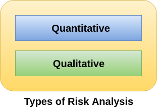 Cyber Security, Risk Analysis, ISC2 Tutorial and Material, ISC2 Guides, ISC2 Prep