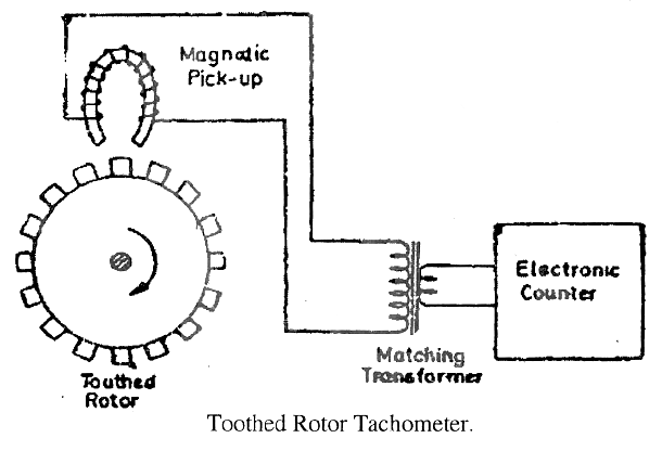electrical topics: Toothed Rotor Variable Reluctance