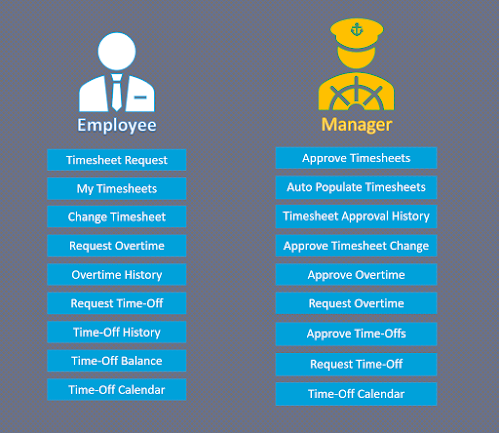 Self Service Functionalities in Time and Leave Management (TLM)