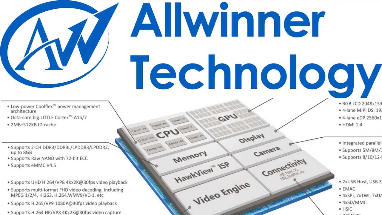 Allwinner A33 Firmware Collection Update factory File free