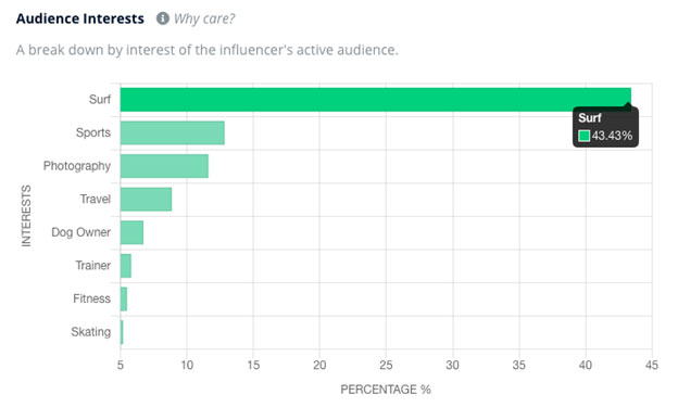Audience demographics:5 Influencer Metrics that Matter for Your Marketing Campaigns:eAskme