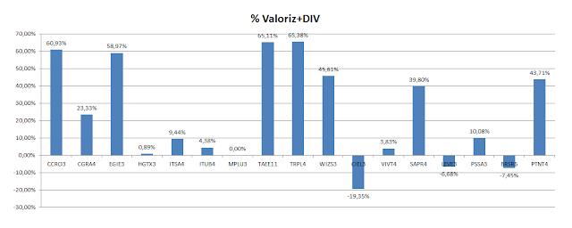 Carteira de Dividendos - Valorização Acumulada mais Dividendos até Junho de 2020