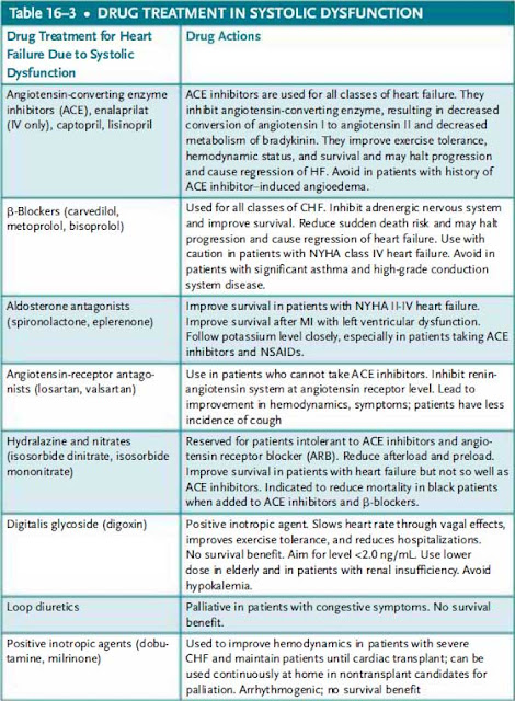 Drug treatment in systolic dysfunction